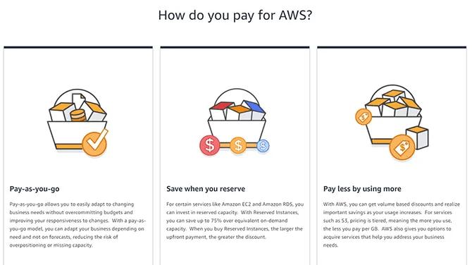 AWS Pricing Options