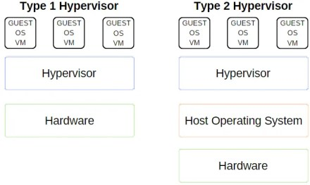 type 1 and type 2 hypervisor explanation