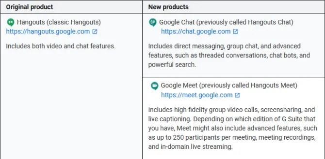 Google Hangouts против Google Meet