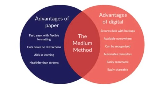 The Medium Method strikes a balance between using paper and digital apps for maximum productivity