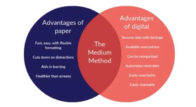 تحقق الطريقة المتوسطة التوازن بين استخدام الورق والتطبيقات الرقمية لتحقيق أقصى قدر من الإنتاجية