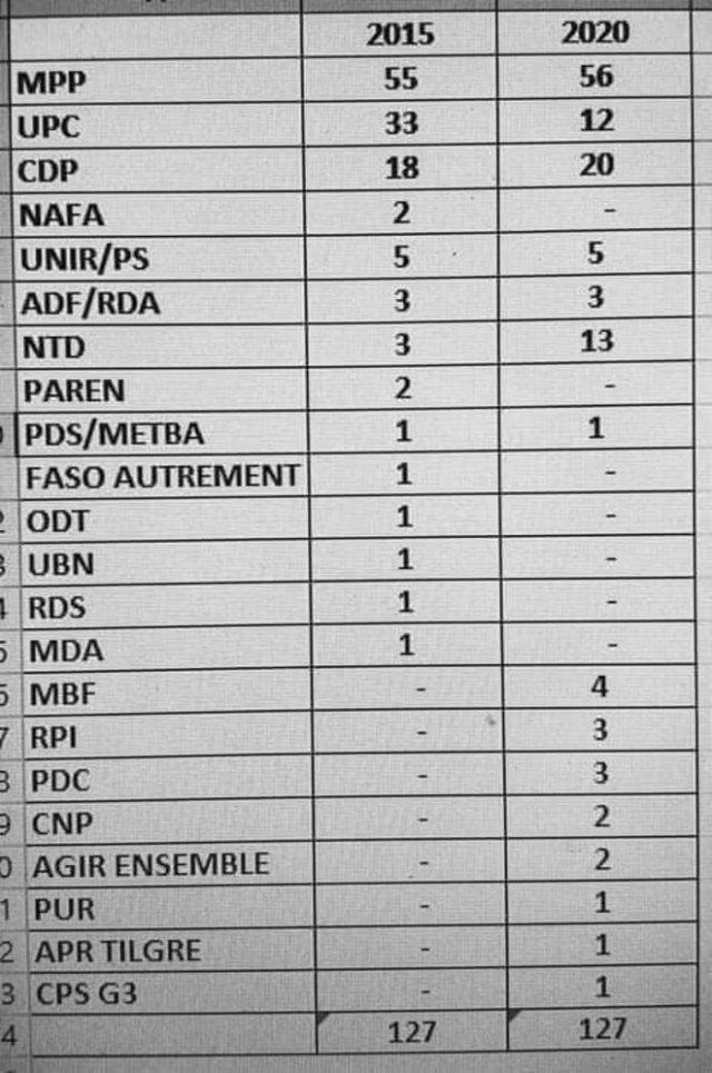 Tableau comparatif des résultats des différentes partis aux élections législatives © DR