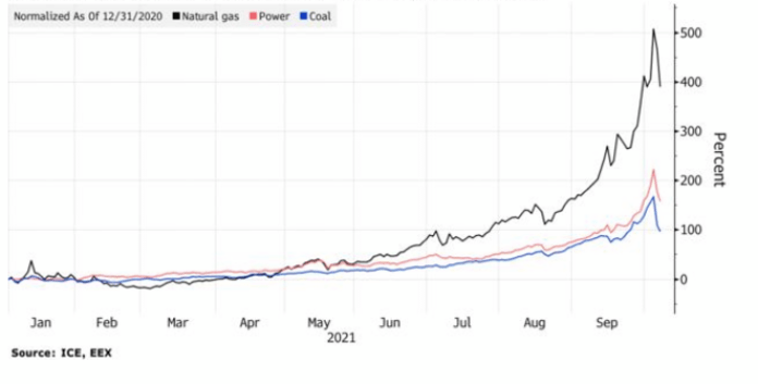 Evolution du cours du gaz, de l'électricité et du charbon depuis le début de l'année ( en%) © Bloomberg