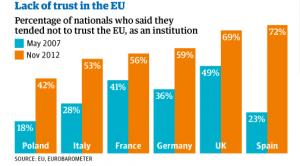 Défiance à l'égard de l'Europe