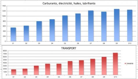 Budget en euros dépensé par ménage de 2,1 personnes par décile de revenu (Insee)