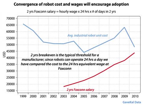 La convergence des coûts: robots et humains
