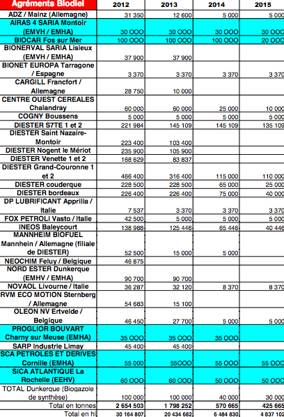 Liste des agréments de biodiesel jusqu'en 2015 (©Cour des comptes)