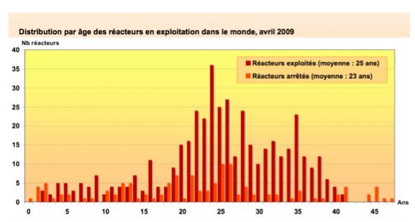 Age des réacteurs nucléaires dans le monde, en 2009 (©Y. Marignac).