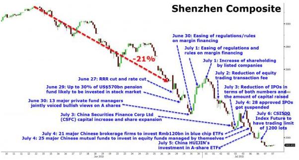 Calendrier des mesures prises par le gouvernement chinois