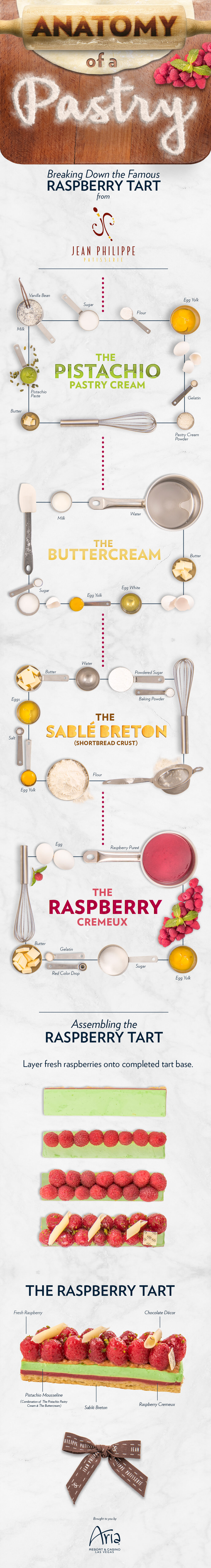 Anatomy of a Pastry Infographic