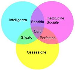 Geek Nonciclopedia