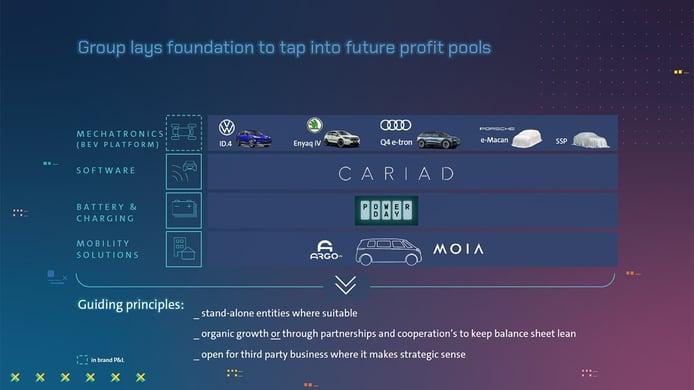 Volkswagen Group NEW AUTO