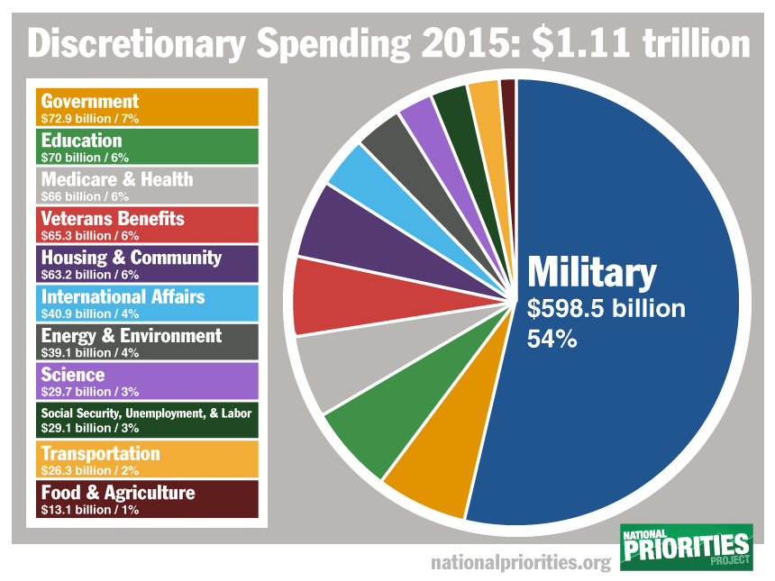 Pie Graph Of Federal Spending