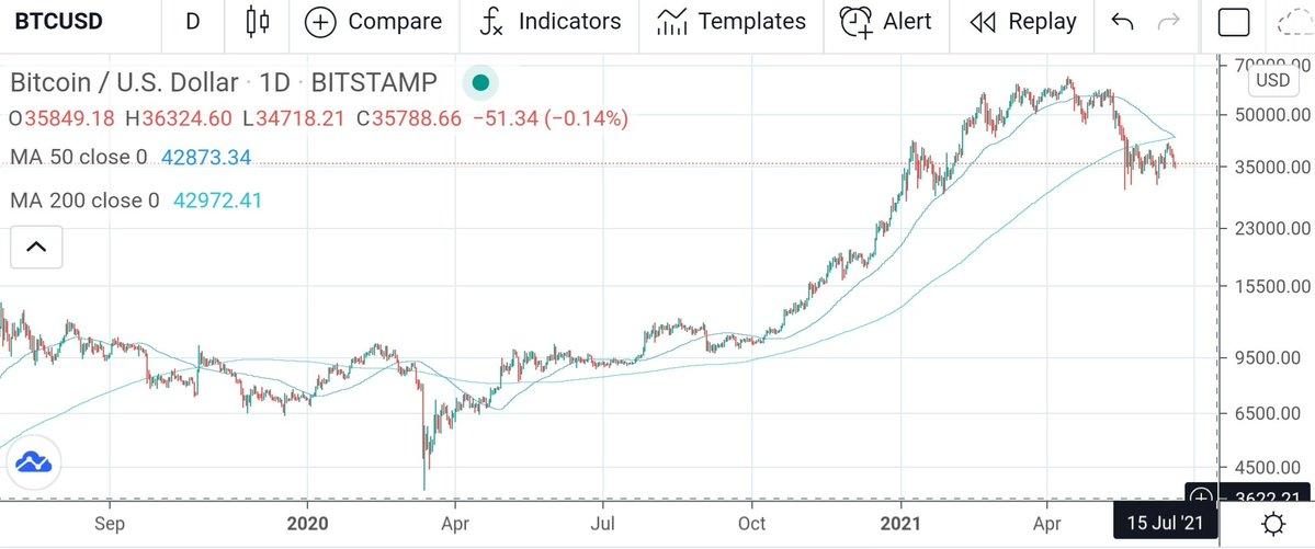 Bearish or Bullish? Bitcoin Traders Argue Over Death Cross Outcome