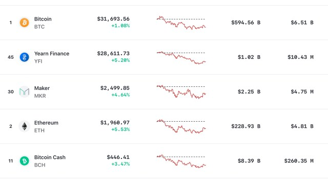 These are the 5 most expensive assets per unit of the crypto economy