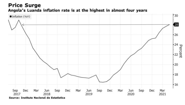 Angola raises benchmark interest rates as the central bank tries to curb rising inflation