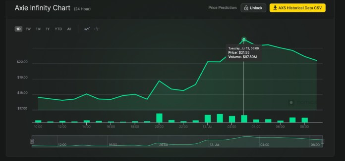 Axie Infinity Game Tokens Skyrocket in Value, AXS and SLP Capture All-Time Price Highs