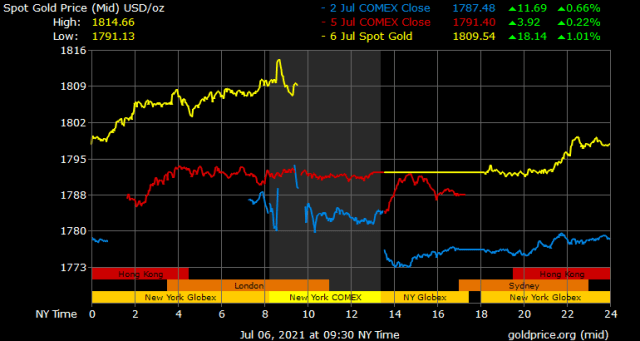 As the minutes of the Fed meeting approached, gold soared and central bank gold purchases began to increase