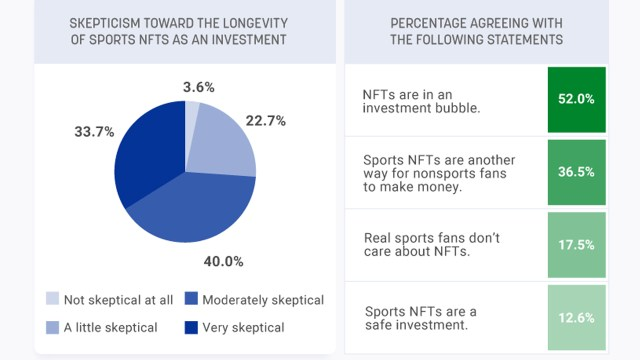 The survey shows that three-quarters of sports fans are skeptical of the durability of NFT investments