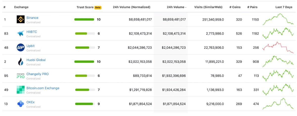 Despite Negative Press, Binance Is Still the World's Largest Crypto Spot and Derivatives Exchange