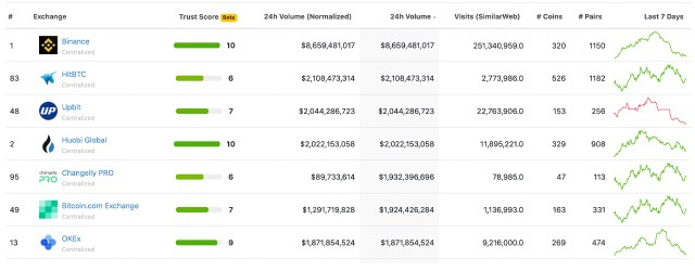 Despite the negative news, Binance remains the world's largest cryptocurrency spot and derivatives exchange