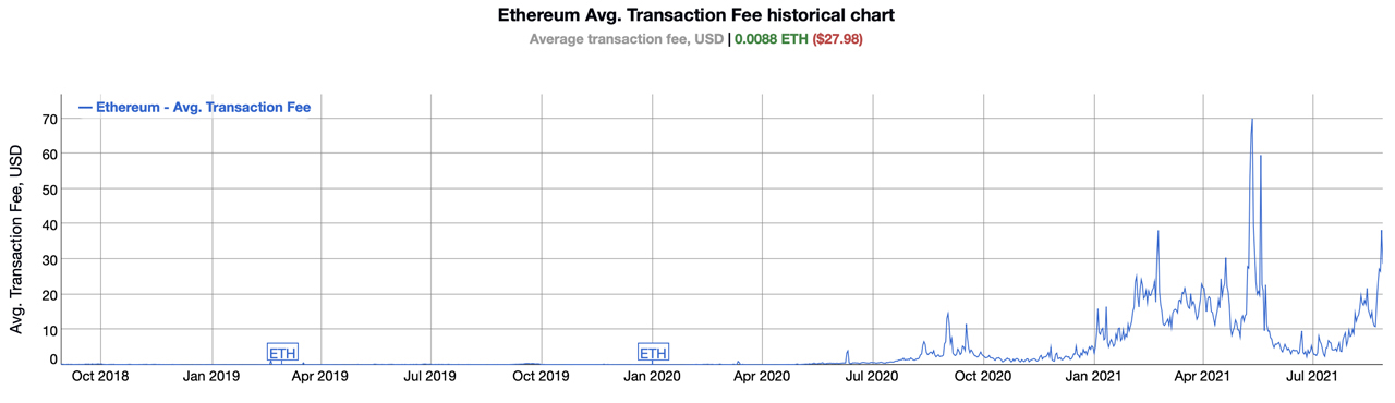 Ethereum Fees Jumped 154% Since Last Week, $400 Uniswap Fees, $1K to Interact With Opensea