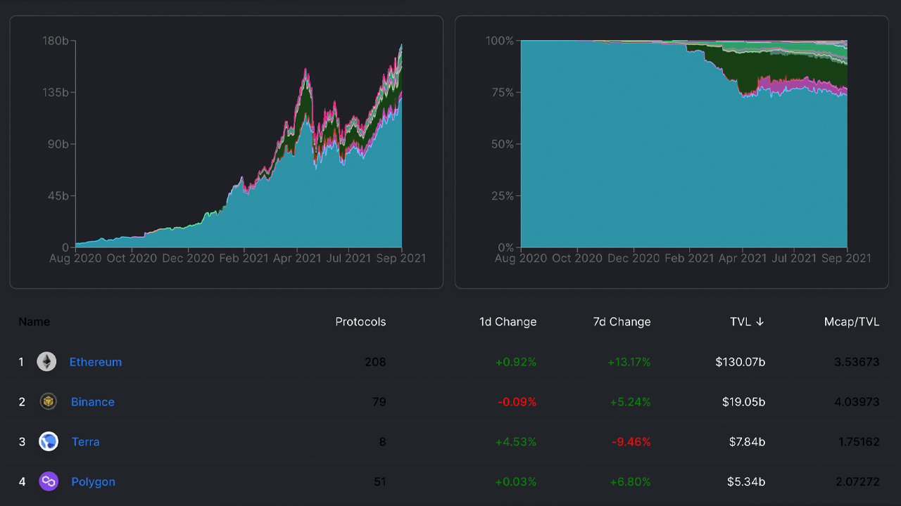 Total Value Locked Across Defi Nears $200 Billion, Non-Ethereum Projects Gather Steam