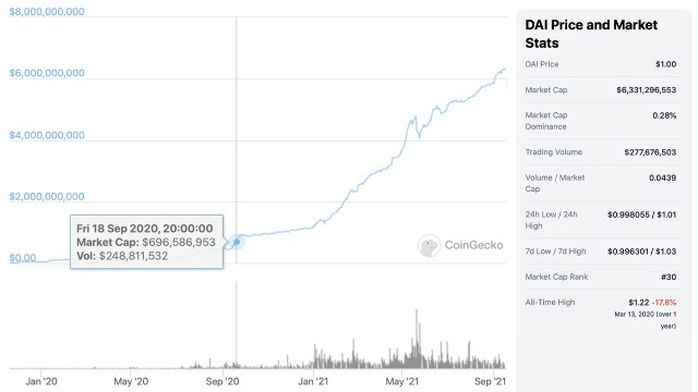 Stablecoin DAI Market Valuation Inflation-DAI Market Value Increased by More than 800% in 12 Months