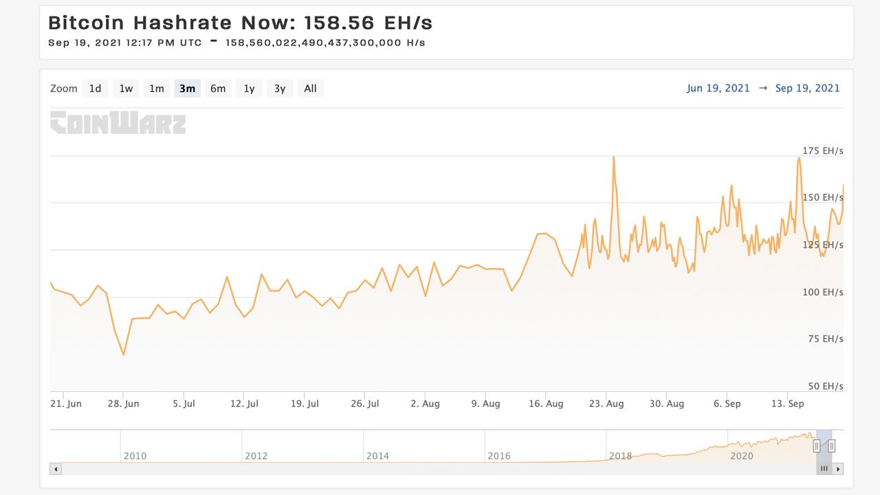 Bitcoin Hashrate sube un 128% en 83 días, los mineros misteriosos de la red desaparecen