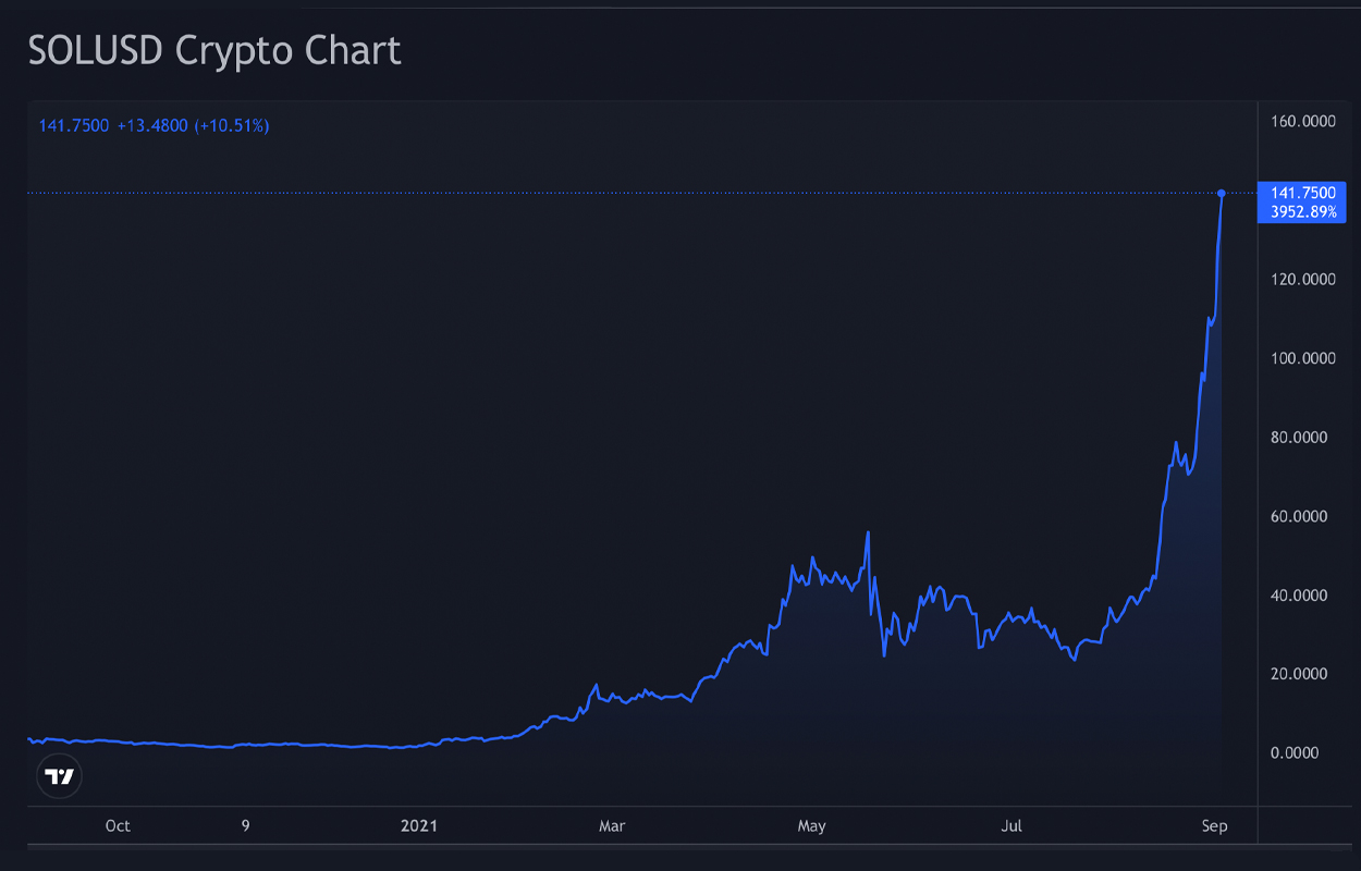 Solana Taps Another All-Time High Eclipsing Dogecoin's Market Cap, SOL Jumped Over 300% Last Month