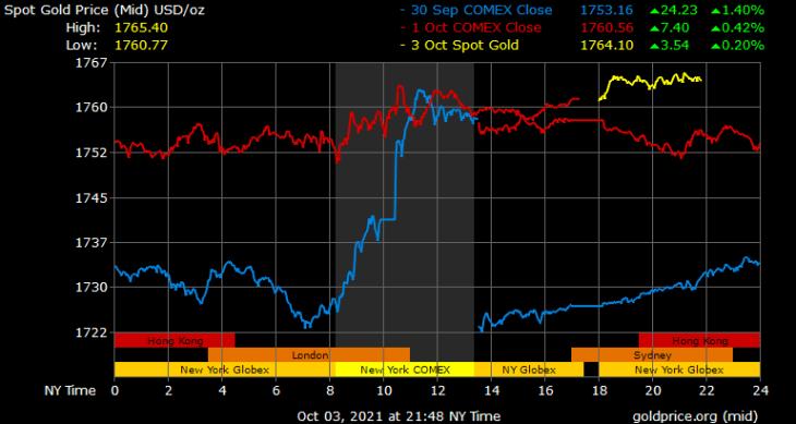 Picos de ouro nos temores da dívida dos EUA — Portal de Finanças repudia previsão de preço do ouro de fim de ano