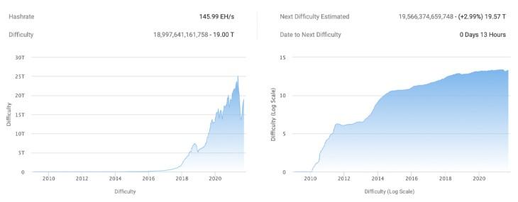 Dificuldade de mineração do Bitcoin continua a subir, 37% mais difícil de minerar BTC do que há 3 meses, dificuldade se aproxima de 20 trilhões