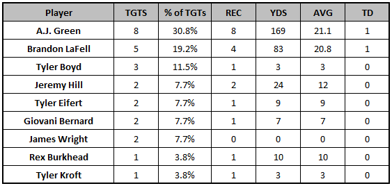Bengals Week 7 passing targets