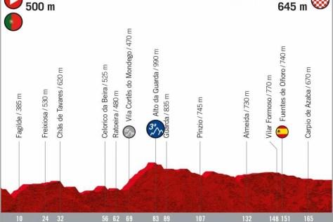 Vuelta 2020 passa na Holanda, França e Portugal, mas ignora todo o sul da Espanha