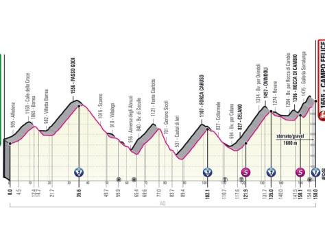 GIRO 2021. Etapa 9 (Castel di Sangro - Campo Felice).  O primeiro passeio oficial de montanha