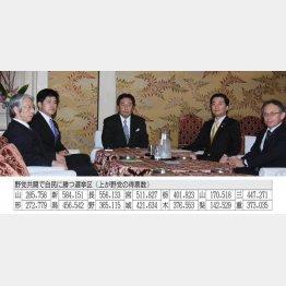 野党5党首(C)日刊ゲンダイ