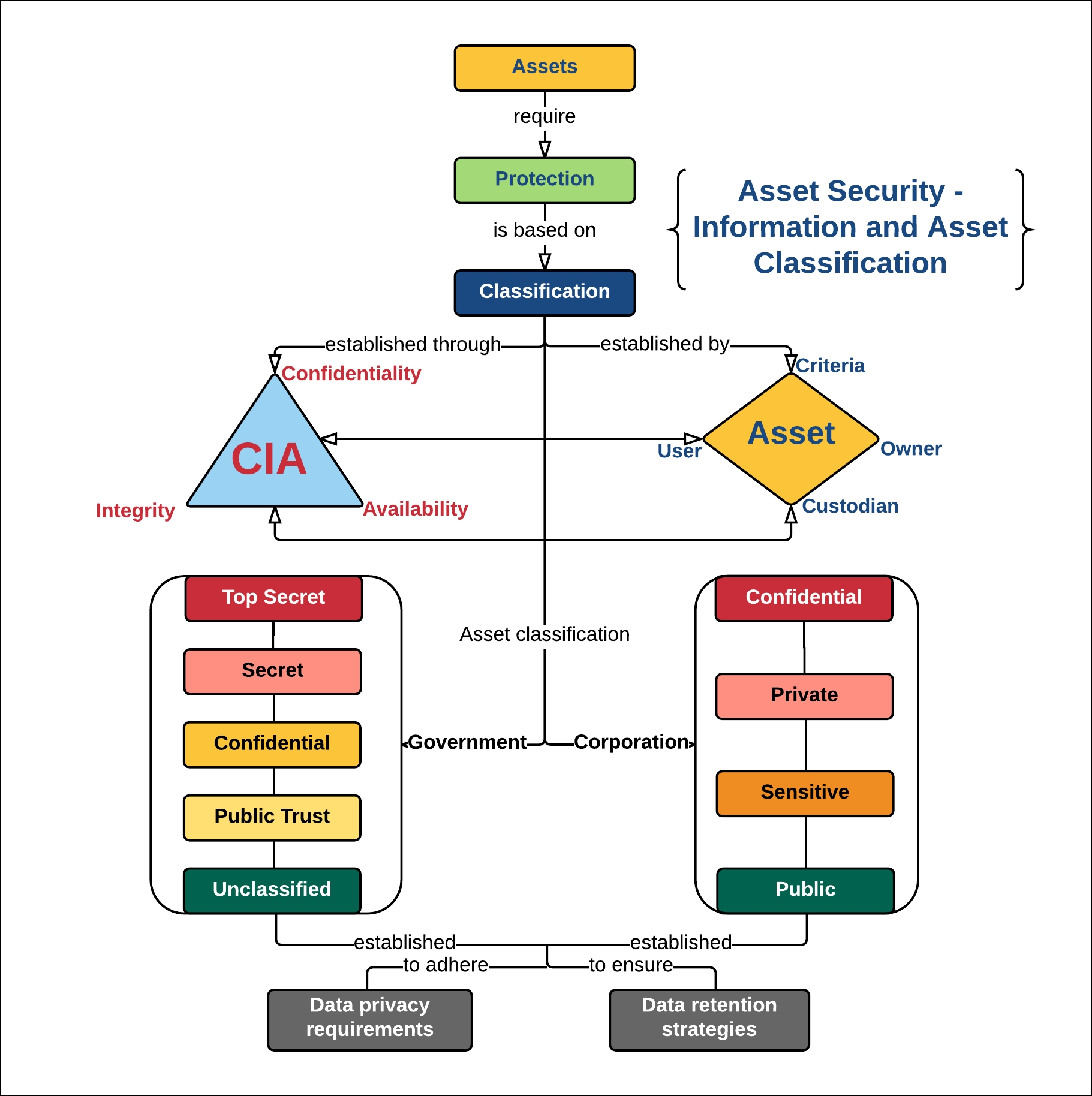 Overview Of Asset Security