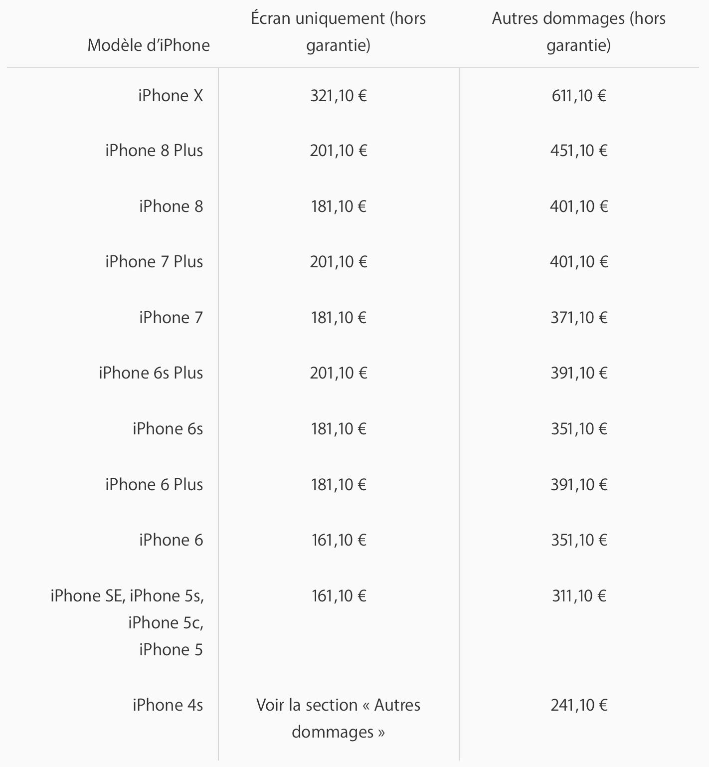 Iphone X Le Prix Des Reparations S Envole Jusqu A 611