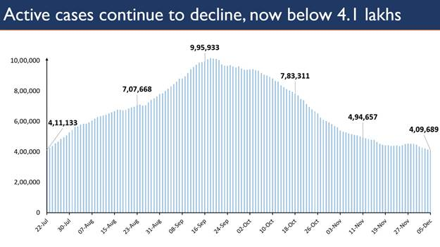 COVID-19 active caseload further contracts to 4.03 lakh after 138 days