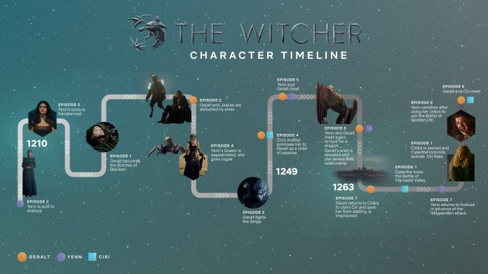 the witcher netflix timeline