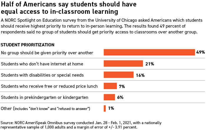 Most Americans don't think young students should get priority for returning to face-to-face classes