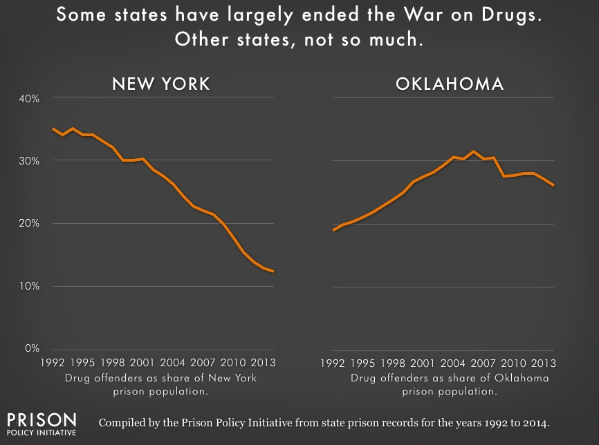 Chart showing the portion of New York State's and Oklahoma's state prison population that is incarcerated for a drug offense from 1992 to 2014. The portion of New York State's prison population that is incarcerated for drug offenses has been consistently falling, while Oklahoma's rose to a peak in 2006 and has been consistently above 25% since 1999.