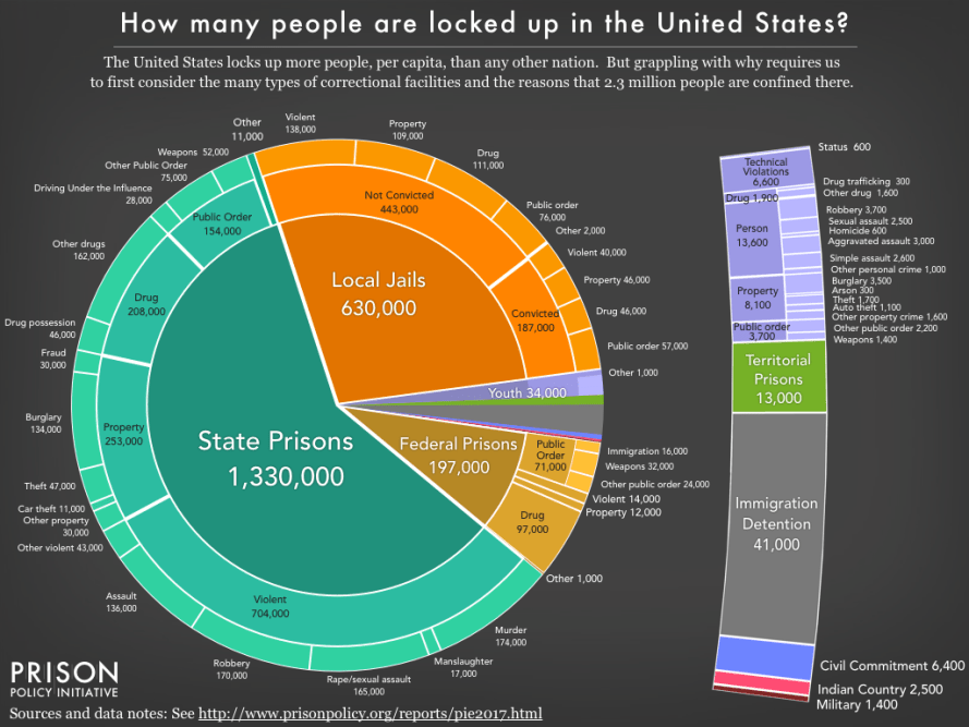 Pie chart showing the number of people locked up on a given day in the United States by facility type and the underlying offense using the newest data available in March 2017.