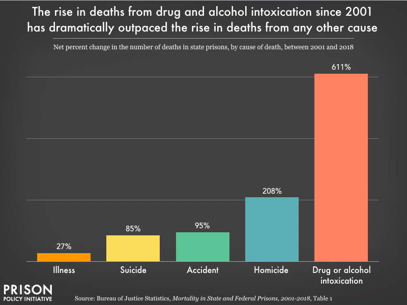 a bar chart showing deaths from drug and alcohol intoxication since 2001 has dramatically outpaced the rise in deaths from any other cause