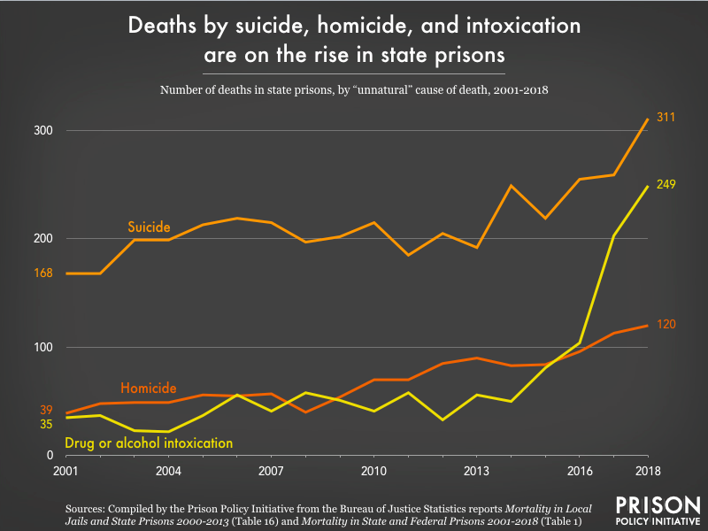 a chart showing deaths by suicide, homicide, and intoxication are on the rise in state prisons