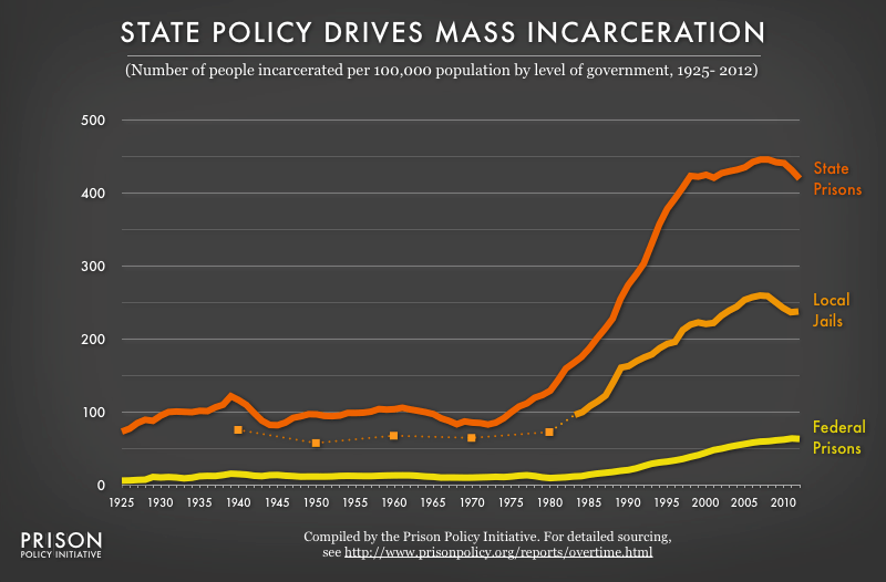 Graph showing the number of people per 100,000 population in federal prisons, state prisons and local jails from 1925 to 2012, with the highest rates for state prisons followed by local jails.