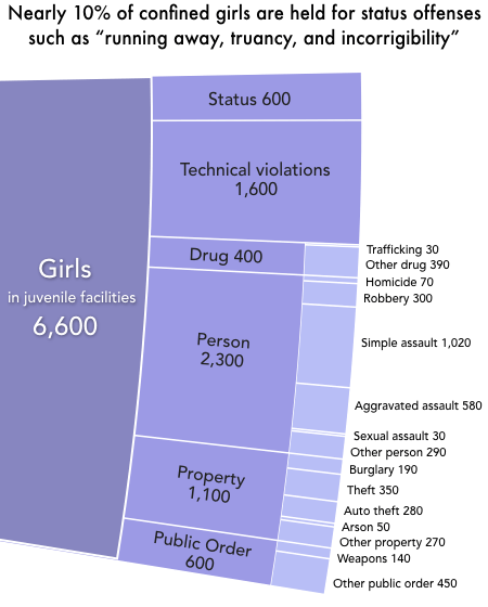 a slice of pie chart showing the offense types for the 6,600 girls confined in youth facilities
