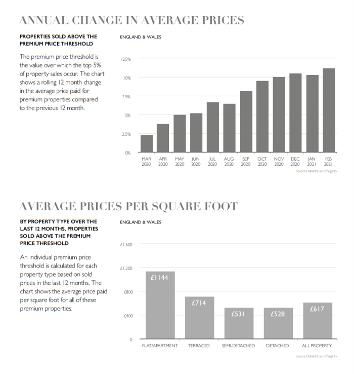 national premium property market report april 2021 fine & country