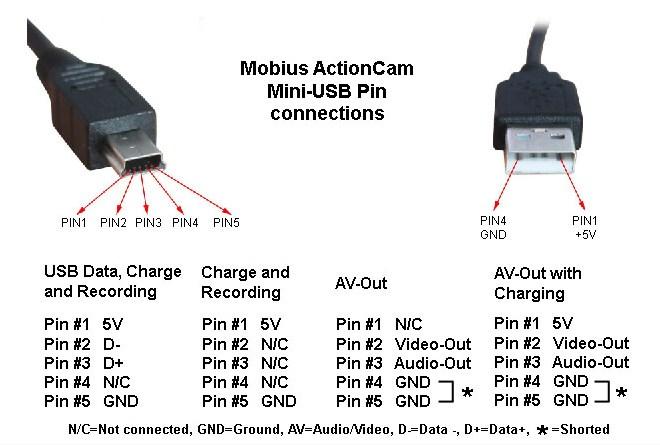 Awesome Apple Lightning Usb Cable Pinout Lightning Cable Wiring Diagram Wiring Database Lukepterrageneticorg