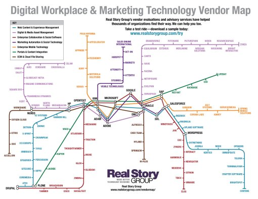 Digital Workplace & Marketing Technology Vendor Map - RSG
